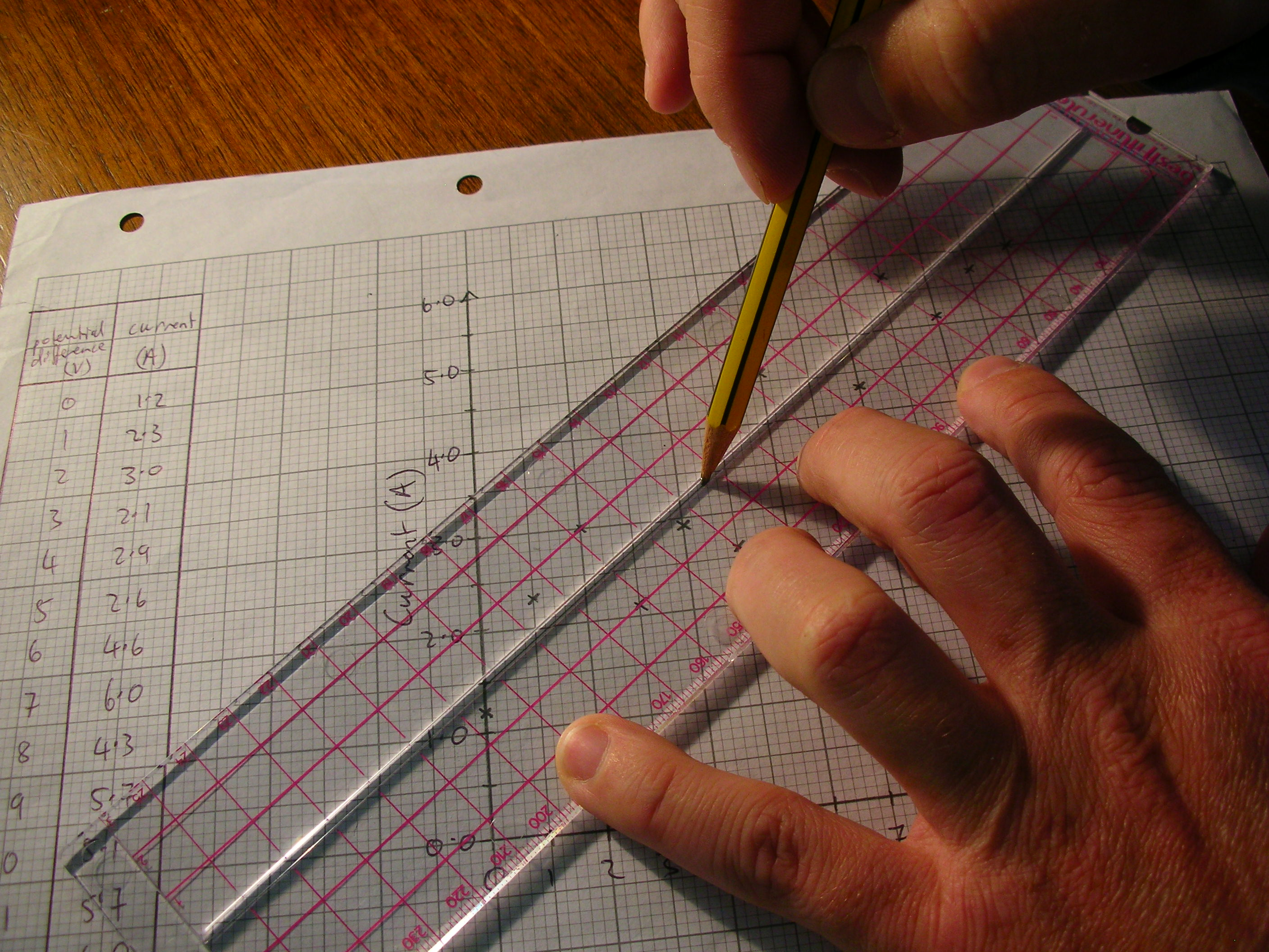 Drawing Lines Using A Ruler : The best fit line ruler